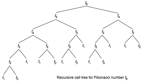 drawing of recursive call tree for Fibonacci number f_6
