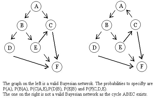 Great Definition Of Bayesian Networks