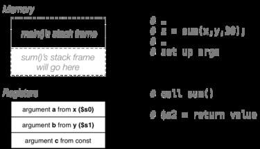 C: Assembly Language (MIPS)