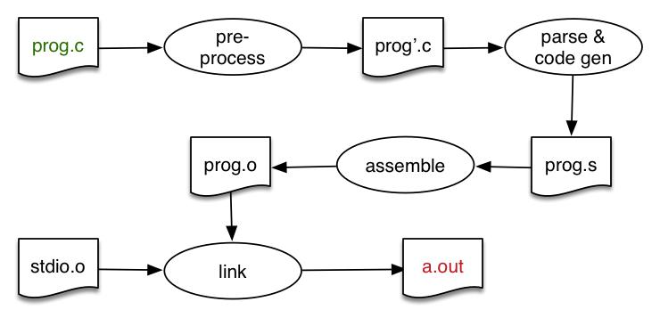 From source code to machine code