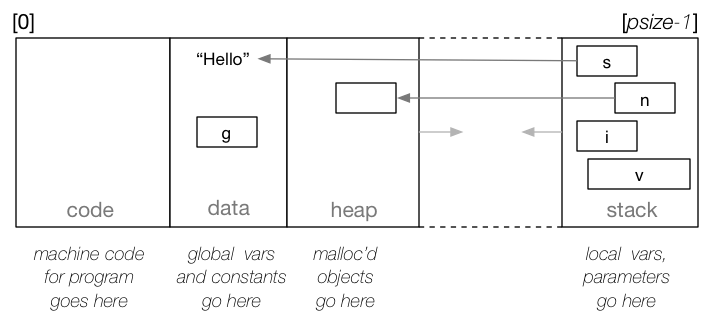 How typical C compiler uses the memory