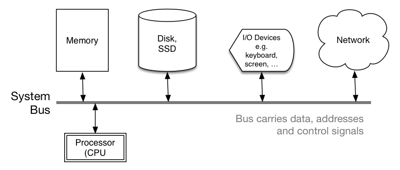 Component view of typical modern computer system