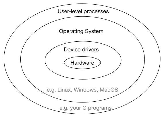 View of software layers in typical computer system