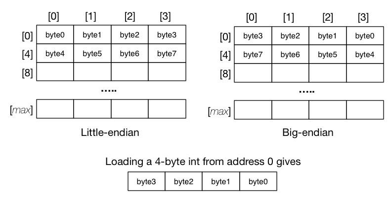 big-endian vs little-endian