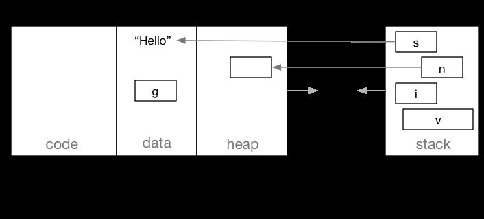 Memory regions during C program execution
