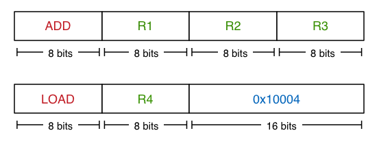 Example instruction encodings (not from a real machine)