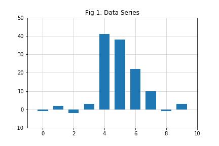 Data Series
