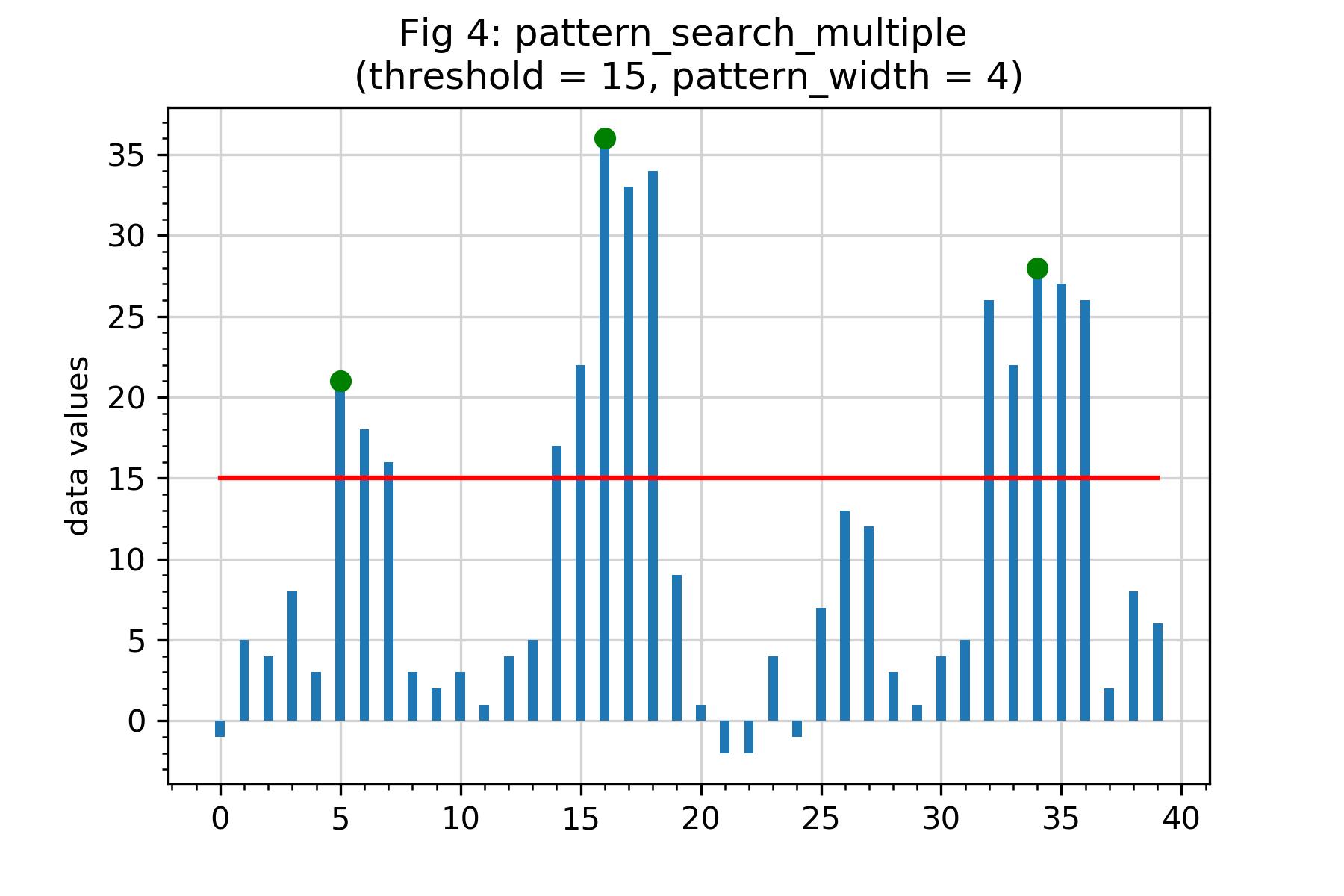 Similarity index